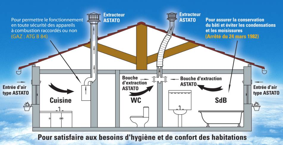 N goce astato l 39 co ventilation for Bain de bouche naturel maison